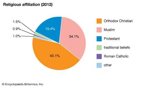 Ethiopia Religions