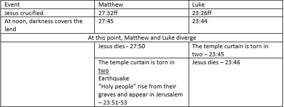 Matthew Luke Crucifixion miracles